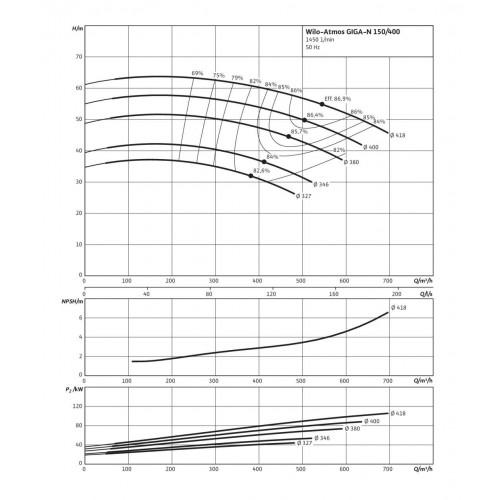 Одноступенчатый насос Wilo Atmos GIGA-N 150/400-45/4