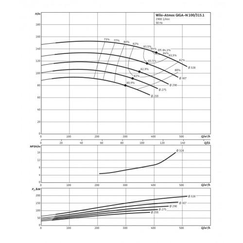 Одноступенчатый насос Wilo Atmos GIGA-N 100/315.1-132/2