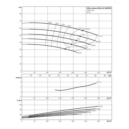 Одноступенчатый насос Wilo Atmos GIGA-N 100/400-55/4
