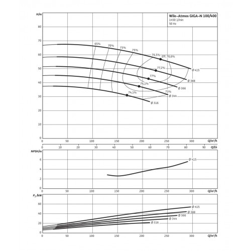 Одноступенчатый насос Wilo Atmos GIGA-N 100/400-37/4
