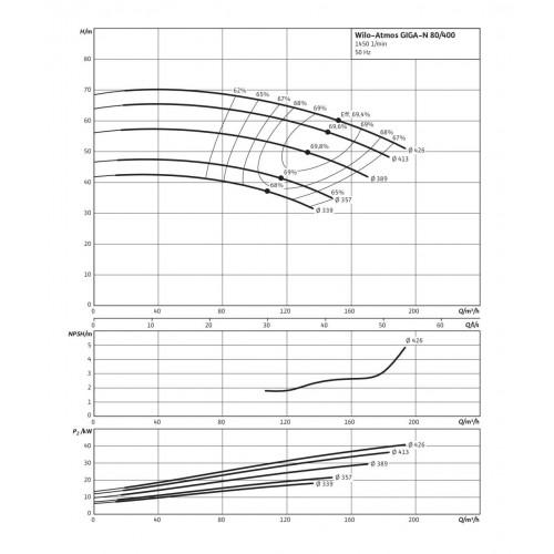 Одноступенчатый насос Wilo Atmos GIGA-N 80/400-45/4