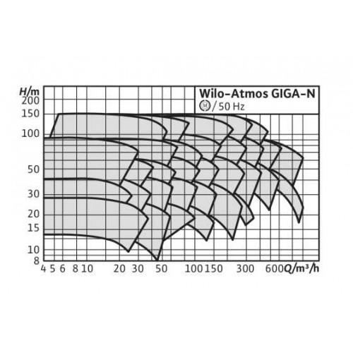 Одноступенчатый насос Wilo Atmos GIGA-N 80/250-5,5/4