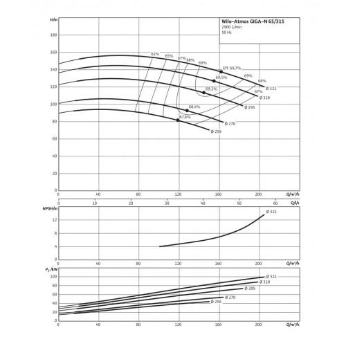 Одноступенчатый насос Wilo Atmos GIGA-N 65/315-45/2