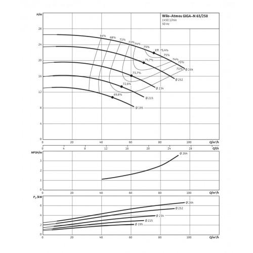 Одноступенчатый насос Wilo Atmos GIGA-N 65/250-2,2/4