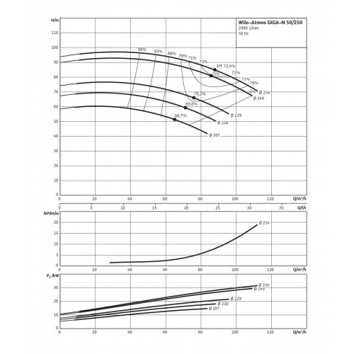 Одноступенчатый насос Wilo Atmos GIGA-N 50/250-37/2