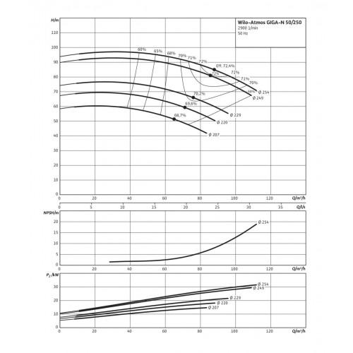 Одноступенчатый насос Wilo Atmos GIGA-N 50/250-22/2