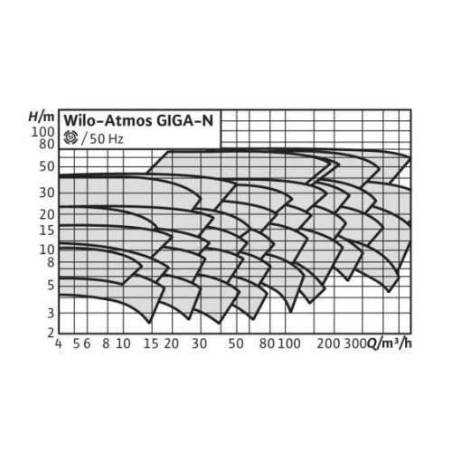Одноступенчатый насос Wilo Atmos GIGA-N 50/250-15/2