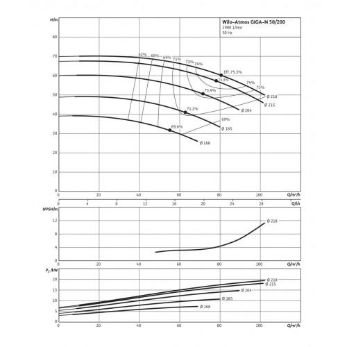 Одноступенчатый насос Wilo Atmos GIGA-N 50/200-11/2