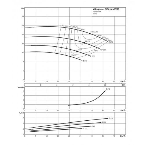 Одноступенчатый насос Wilo Atmos GIGA-N 40/250-2,2/4