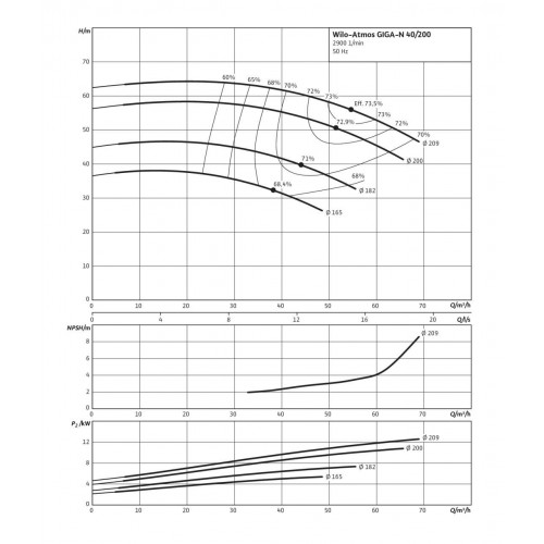 Одноступенчатый насос Wilo Atmos GIGA-N 40/200-11/2