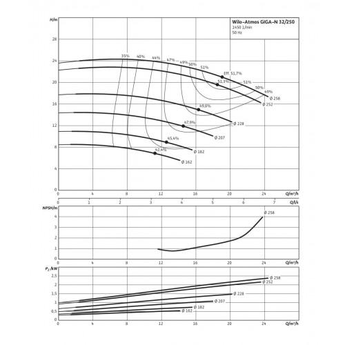 Одноступенчатый насос Wilo Atmos GIGA-N 32/250-0,75/4