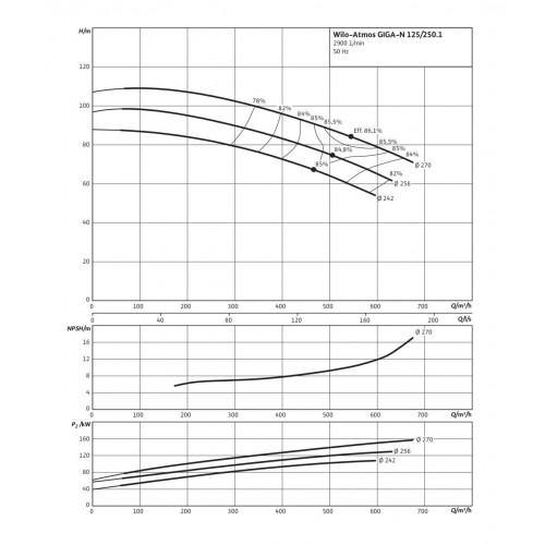 Одноступенчатый насос Wilo Atmos GIGA-N 125/250-110/2