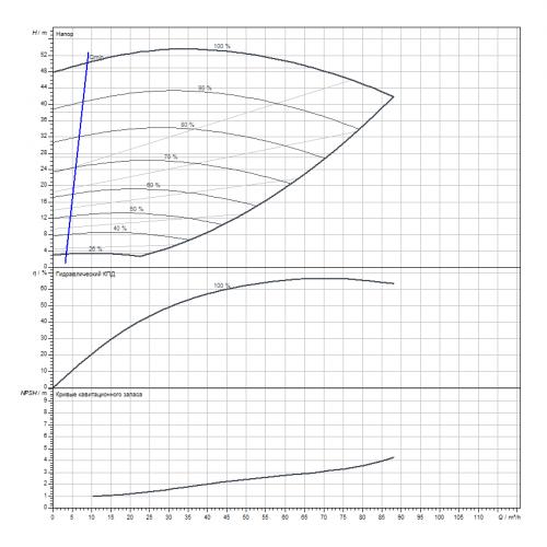 Циркуляционный насос Wilo Stratos GIGA B 50/4-55/18,5-R1