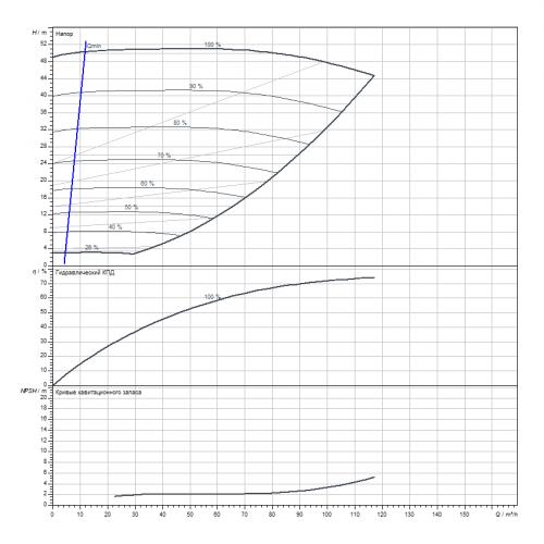 Циркуляционный насос Wilo Stratos GIGA B 65/4-50/18,5-R1
