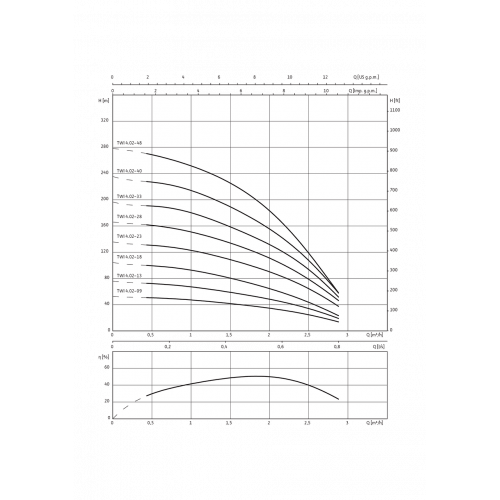 Скважинный насос Wilo Sub TWI 4.02-23-D (1~230 V, 50 Hz)