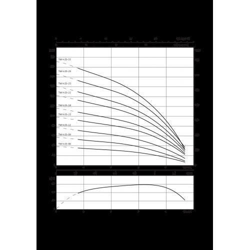 Скважинный насос Wilo Sub TWI 4.03-09-D (1~230 V, 50 Hz)