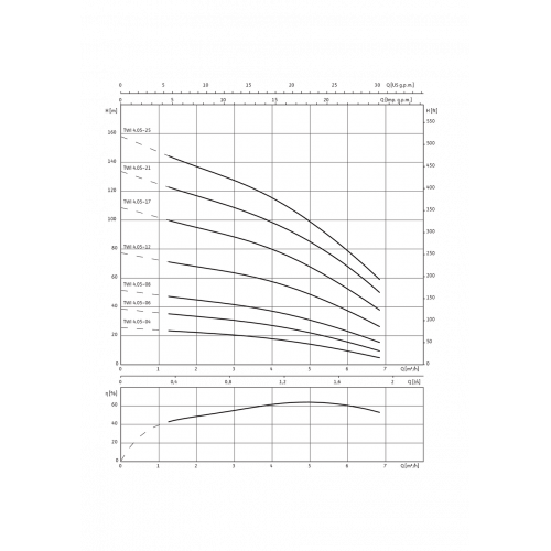Скважинный насос Wilo Sub TWI 4.05-04-D (1~230 V, 50 Hz)