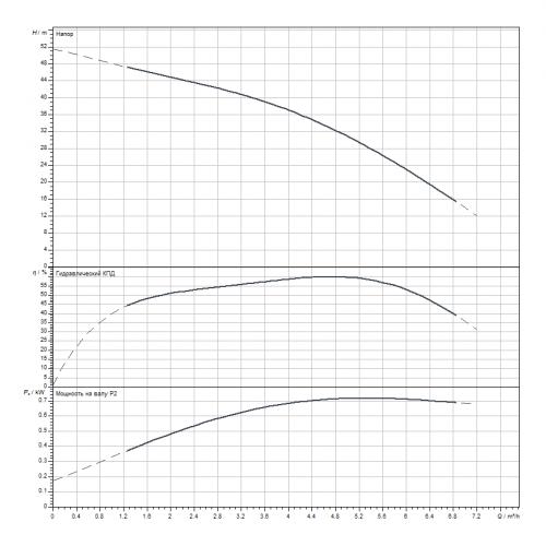 Скважинный насос Wilo Sub TWI 4.05-08-D (1~230 V, 50 Hz)