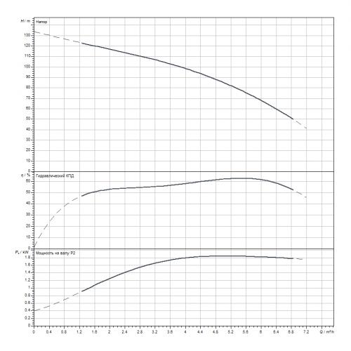 Скважинный насос Wilo Sub TWI 4.05-21-D (1~230 V, 50 Hz)