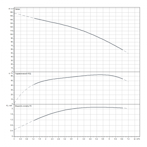 Скважинный насос Wilo Sub TWI 4.05-25-D (1~230 V, 50 Hz)