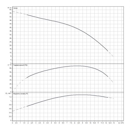 Скважинный насос Wilo Sub TWI 4.09-10-D (1~230 V, 50 Hz)