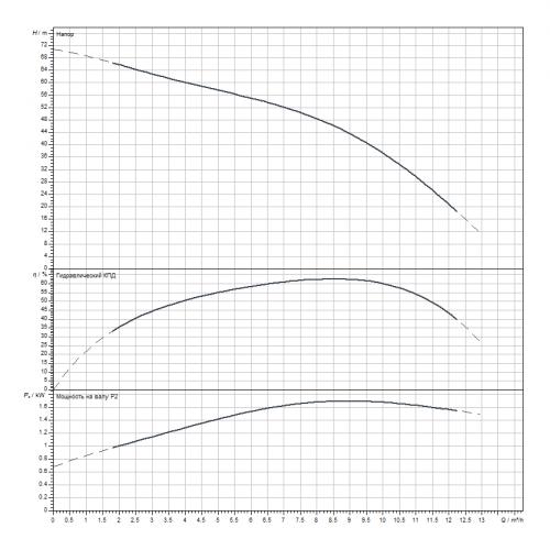 Скважинный насос Wilo Sub TWI 4.09-12-D (1~230 V, 50 Hz)