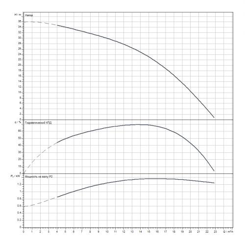 Скважинный насос Wilo Sub TWI 4.14-06-D (1~230 V, 50 Hz)