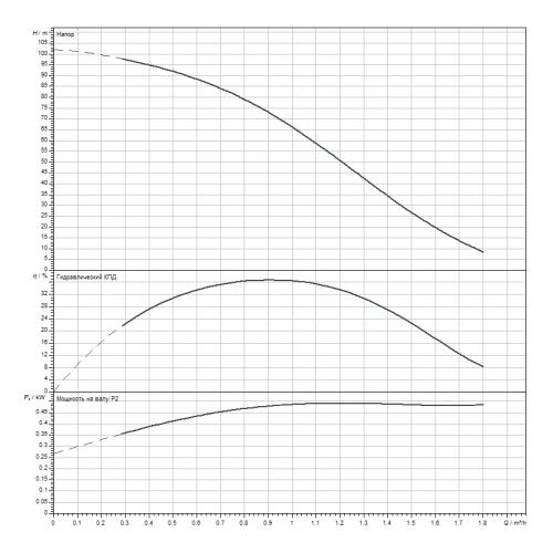Скважинный насос Wilo Sub TWI 4.01-18-D (3~400 V, 50 Hz)