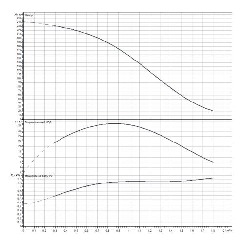 Скважинный насос Wilo Sub TWI 4.01-42-D (3~400 V, 50 Hz)