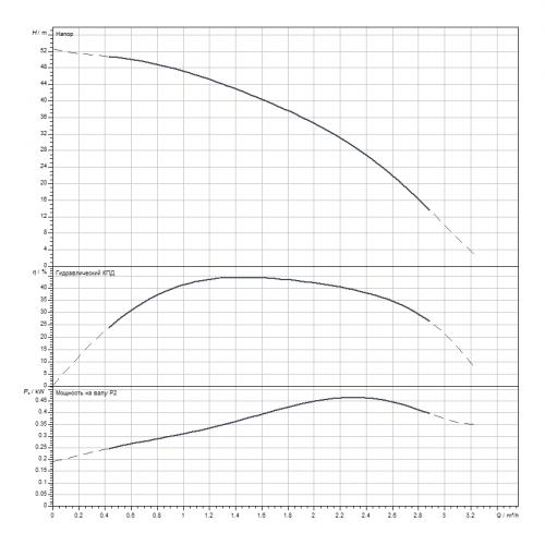 Скважинный насос Wilo Sub TWI 4.02-13-D (3~400 V, 50 Hz)