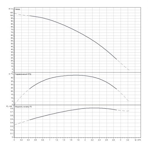 Скважинный насос Wilo Sub TWI 4.02-23-D (3~400 V, 50 Hz)