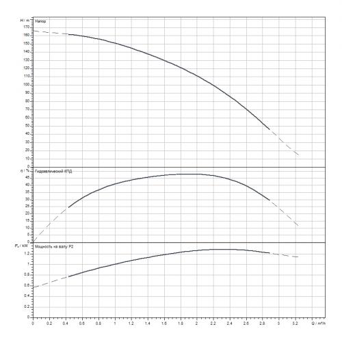 Скважинный насос Wilo Sub TWI 4.02-33-D (3~400 V, 50 Hz)