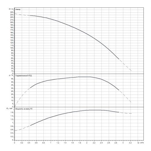 Скважинный насос Wilo Sub TWI 4.02-40-D (3~400 V, 50 Hz)