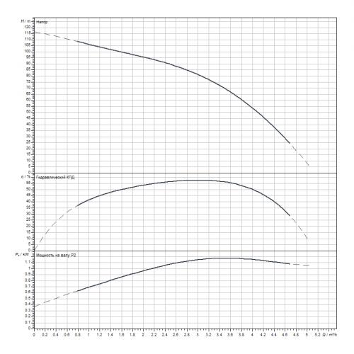 Скважинный насос Wilo Sub TWI 4.03-18-D (3~400 V, 50 Hz)