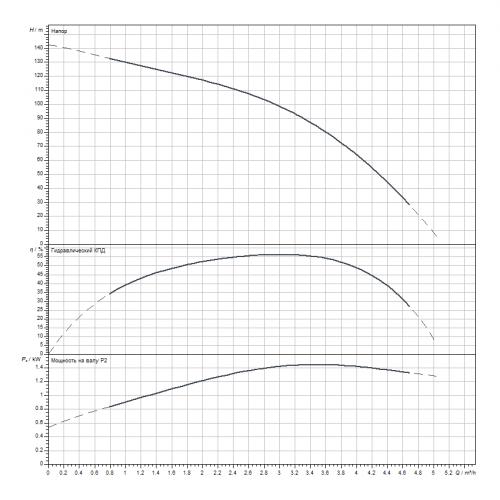 Скважинный насос Wilo Sub TWI 4.03-22-D (3~400 V, 50 Hz)