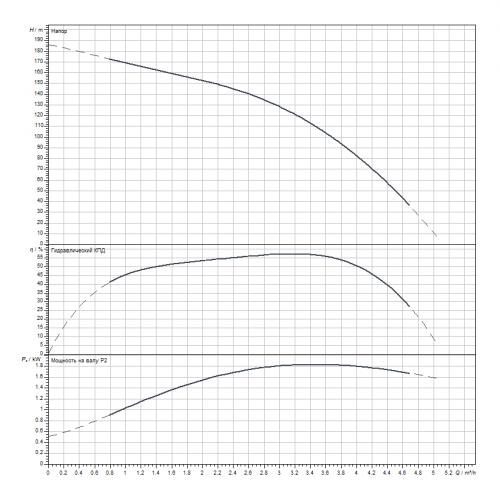 Скважинный насос Wilo Sub TWI 4.03-29-D (3~400 V, 50 Hz)