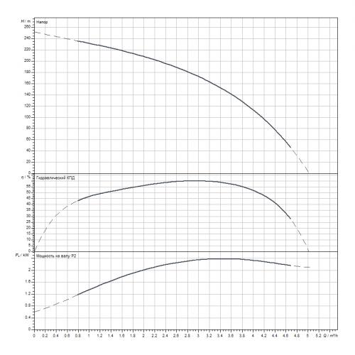 Скважинный насос Wilo Sub TWI 4.03-39-D (3~400 V, 50 Hz)