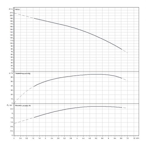 Скважинный насос Wilo Sub TWI 4.05-33-D (3~400 V, 50 Hz)