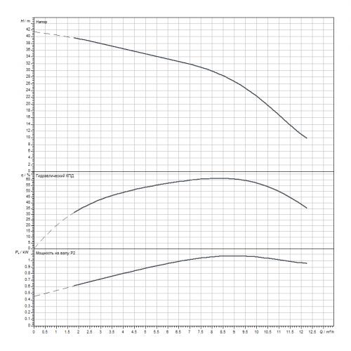 Скважинный насос Wilo Sub TWI 4.09-07-D (3~400 V, 50 Hz)
