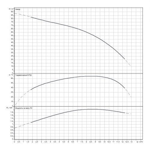 Скважинный насос Wilo Sub TWI 4.09-15-D (3~400 V, 50 Hz)
