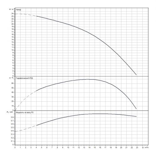 Скважинный насос Wilo Sub TWI 4.14-04-D (3~400 V, 50 Hz)