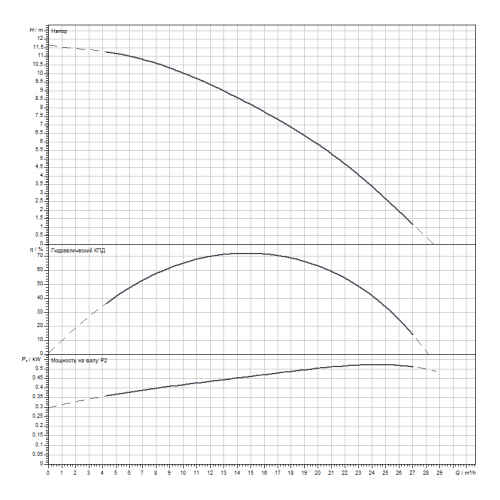 Скважинный насос Wilo Sub TWI6.18-01-CI