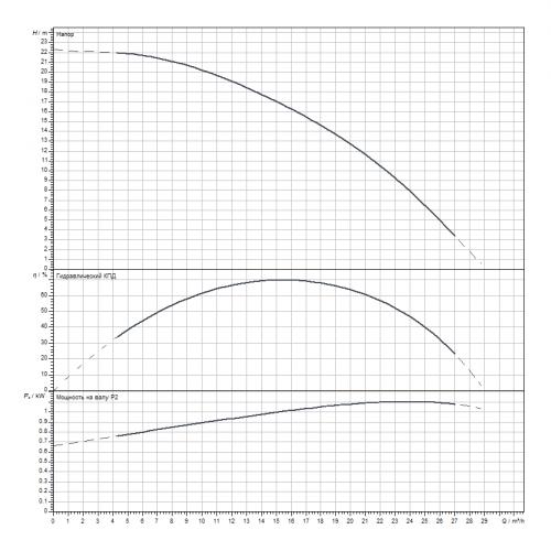 Скважинный насос Wilo Sub TWI6.18-02-CI