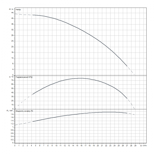 Скважинный насос Wilo Sub TWI6.18-04-CI