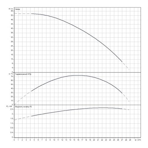 Скважинный насос Wilo Sub TWI6.18-05-CI