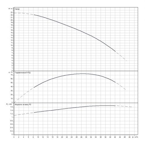 Скважинный насос Wilo Sub TWI6.30-02-CI