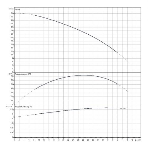 Скважинный насос Wilo Sub TWI6.30-03-CI