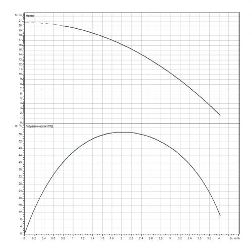 Скважинный насос Wilo Sub TWU 4.02-03-DM-D-GT