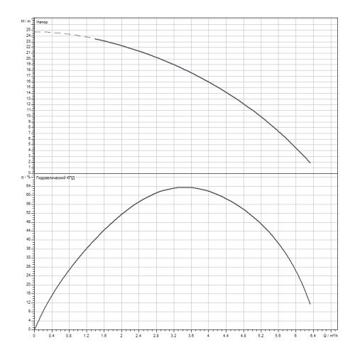 Скважинный насос Wilo Sub TWU 4.04-04-DM-D-GT