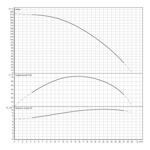 Скважинный насос Wilo Sub TWI 6.18-20-C-SD
